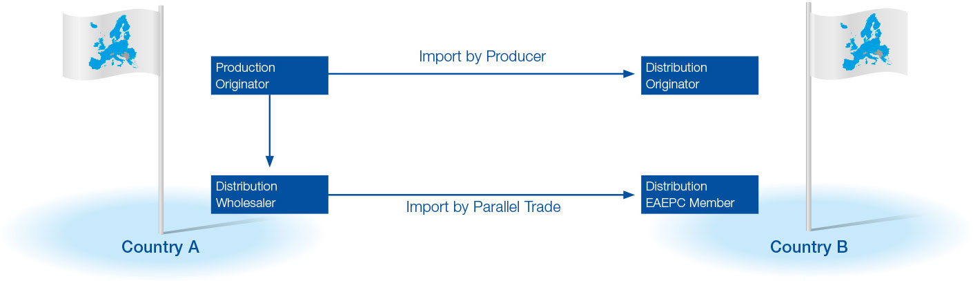 What is Parallel Distribution ?